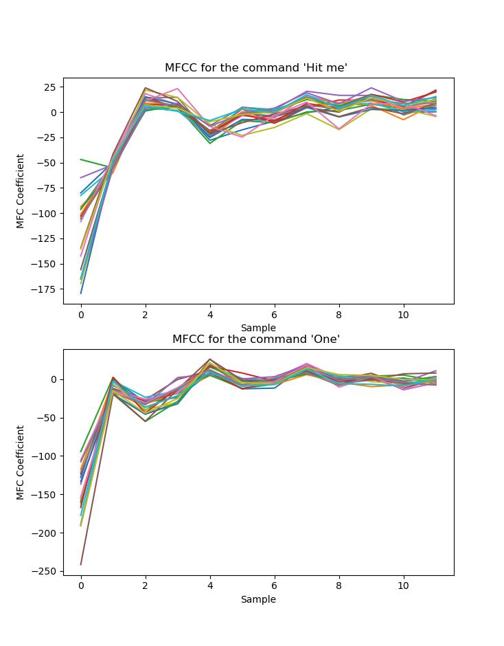 mfcc plots